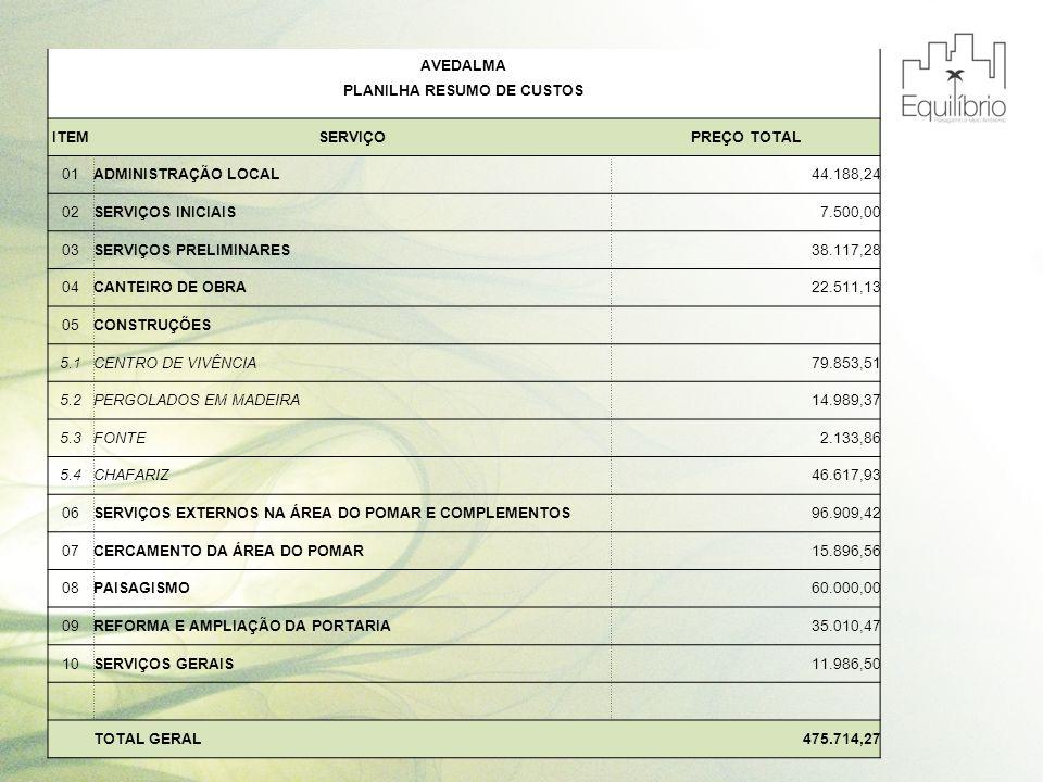 AVEDALMA PLANILHA RESUMO DE CUSTOS ITEMSERVIÇOPREÇO TOTAL 01ADMINISTRAÇÃO LOCAL 44.188,24 02SERVIÇOS INICIAIS 7.500,00 03SERVIÇOS PRELIMINARES 38.117,