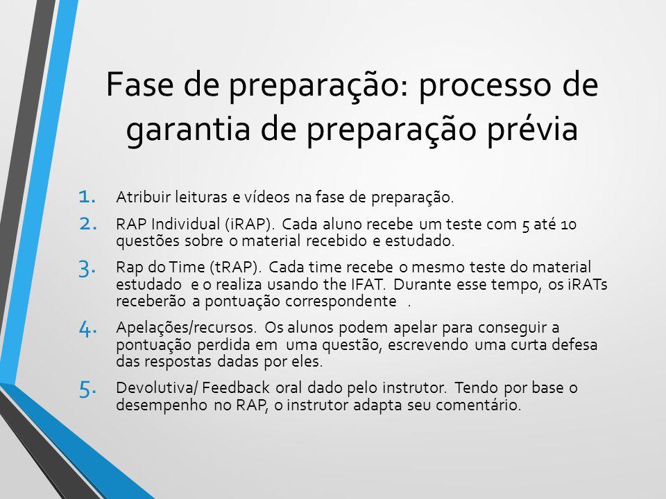 Fase de preparação: processo de garantia de preparação prévia 1. Atribuir leituras e vídeos na fase de preparação. 2. RAP Individual (iRAP). Cada alun