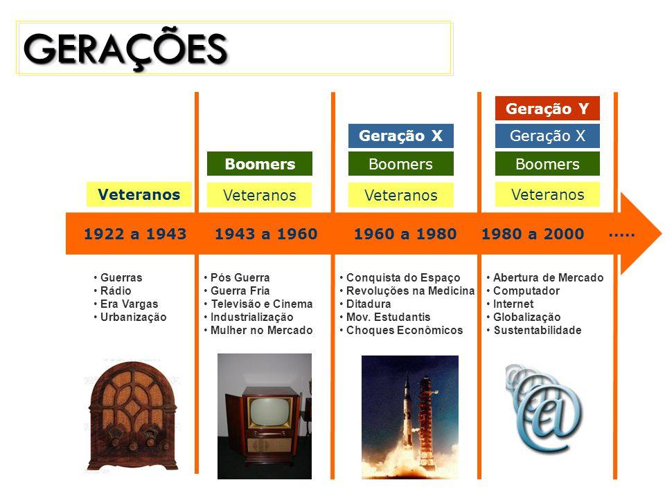 1922 a 1943 1943 a 19601960 a 19801980 a 2000.....
