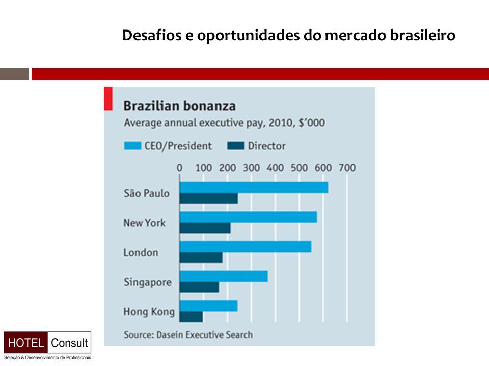 Desafios e oportunidades do mercado brasileiro
