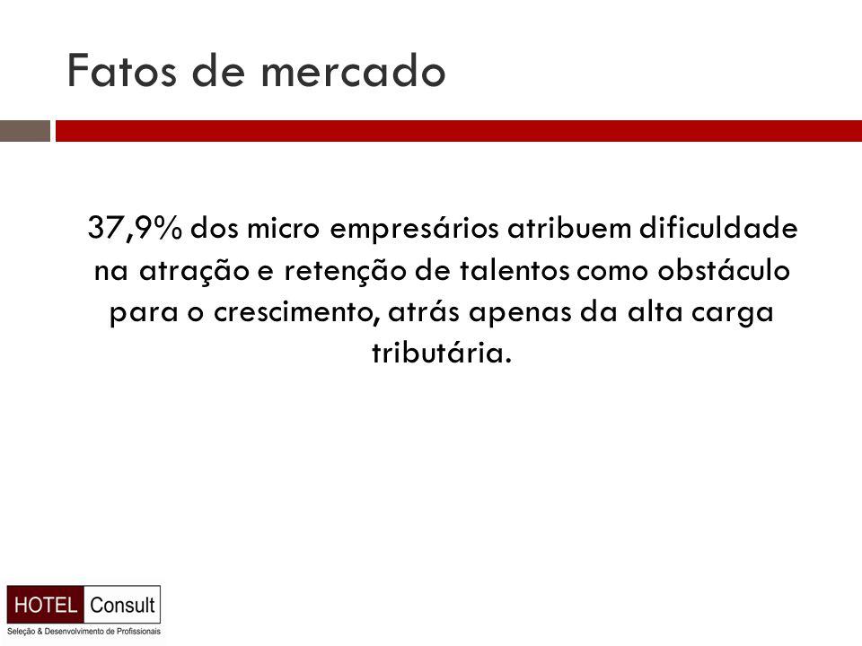 Fatos de mercado 37,9% dos micro empresários atribuem dificuldade na atração e retenção de talentos como obstáculo para o crescimento, atrás apenas da alta carga tributária.