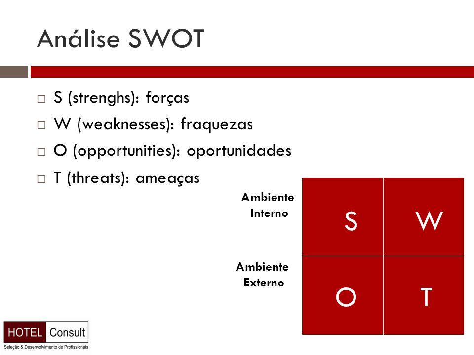 Análise SWOT  S (strenghs): forças  W (weaknesses): fraquezas  O (opportunities): oportunidades  T (threats): ameaças SW OT Ambiente Interno Ambiente Externo