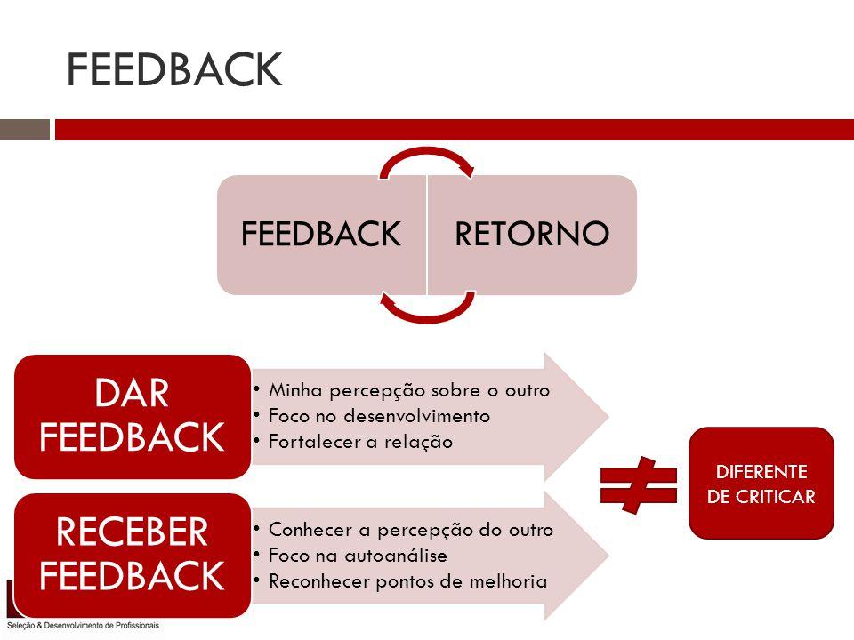 FEEDBACK RETORNO Minha percepção sobre o outro Foco no desenvolvimento Fortalecer a relação DAR FEEDBACK Conhecer a percepção do outro Foco na autoanálise Reconhecer pontos de melhoria RECEBER FEEDBACK DIFERENTE DE CRITICAR