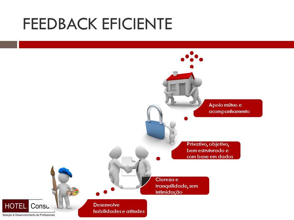 FEEDBACK EFICIENTE Desenvolve habilidades e atitudes Clareza e tranquilidade, sem intimidação Privativo, objetivo, bem estruturado e com base em dados Apoio mútuo e acompanhamento