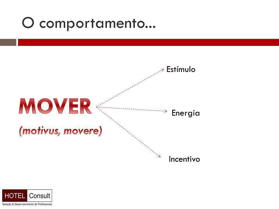 O comportamento... Estímulo Energia Incentivo