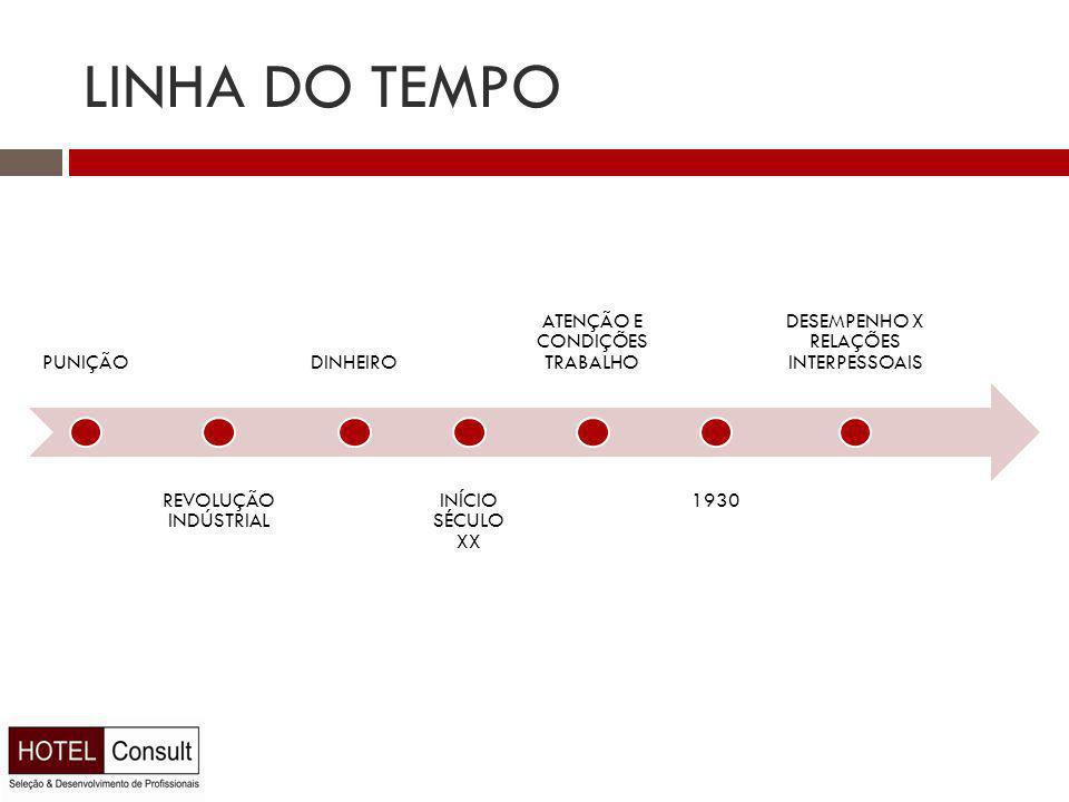 LINHA DO TEMPO PUNIÇÃO REVOLUÇÃO INDÚSTRIAL DINHEIRO INÍCIO SÉCULO XX ATENÇÃO E CONDIÇÕES TRABALHO 1930 DESEMPENHO X RELAÇÕES INTERPESSOAIS