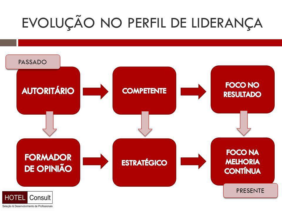 EVOLUÇÃO NO PERFIL DE LIDERANÇA PASSADO PRESENTE