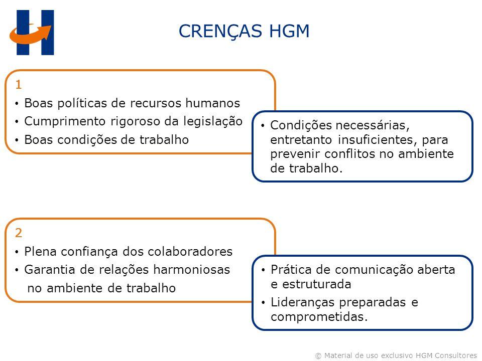 © Material de uso exclusivo HGM Consultores 1 Boas políticas de recursos humanos Cumprimento rigoroso da legislação Boas condições de trabalho CRENÇAS