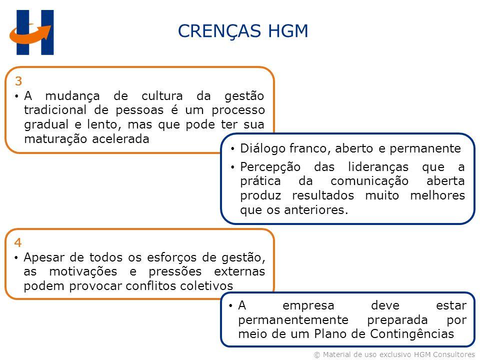 © Material de uso exclusivo HGM Consultores 3 A mudança de cultura da gestão tradicional de pessoas é um processo gradual e lento, mas que pode ter su