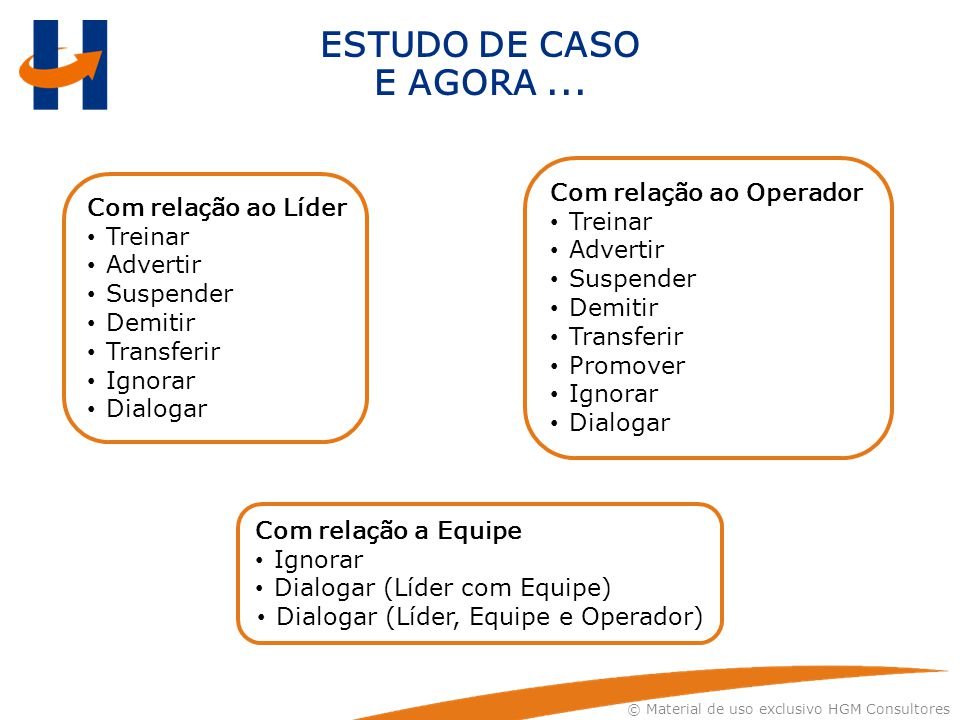 © Material de uso exclusivo HGM Consultores ESTUDO DE CASO E AGORA... Com relação ao Líder Treinar Advertir Suspender Demitir Transferir Ignorar Dialo