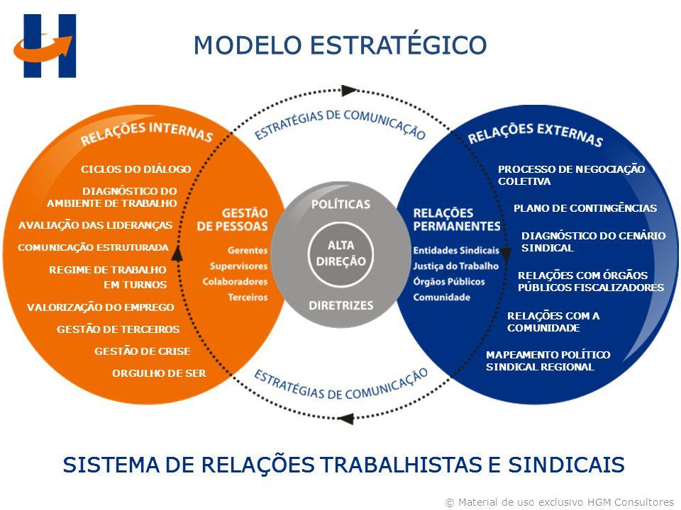 © Material de uso exclusivo HGM Consultores GESTÃO DE CRISE CICLOS DO DIÁLOGO VALORIZAÇÃO DO EMPREGO AVALIAÇÃO DAS LIDERANÇAS DIAGNÓSTICO DO AMBIENTE DE TRABALHO COMUNICAÇÃO ESTRUTURADA ORGULHO DE SER GESTÃO DE TERCEIROS REGIME DE TRABALHO EM TURNOS DIAGNÓSTICO DO CENÁRIO SINDICAL PLANO DE CONTINGÊNCIAS PROCESSO DE NEGOCIAÇÃO COLETIVA RELAÇÕES COM ÓRGÃOS PÚBLICOS FISCALIZADORES RELAÇÕES COM A COMUNIDADE MAPEAMENTO POLÍTICO SINDICAL REGIONAL MODELO ESTRATÉGICO SISTEMA DE RELAÇÕES TRABALHISTAS E SINDICAIS