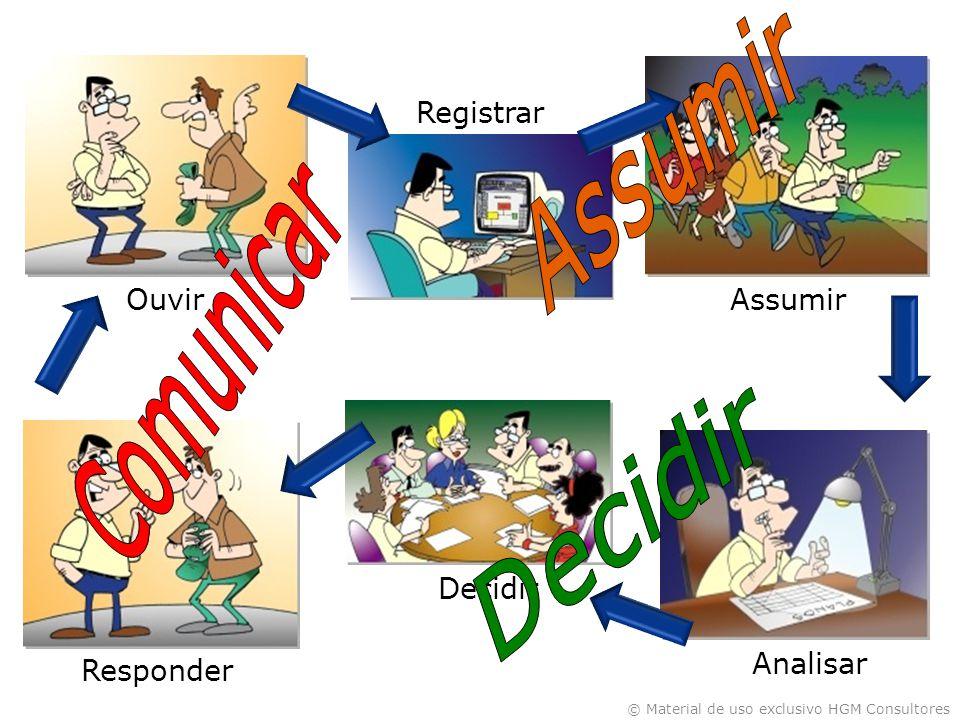 © Material de uso exclusivo HGM Consultores Ouvir Registrar Assumir Analisar Decidir Responder