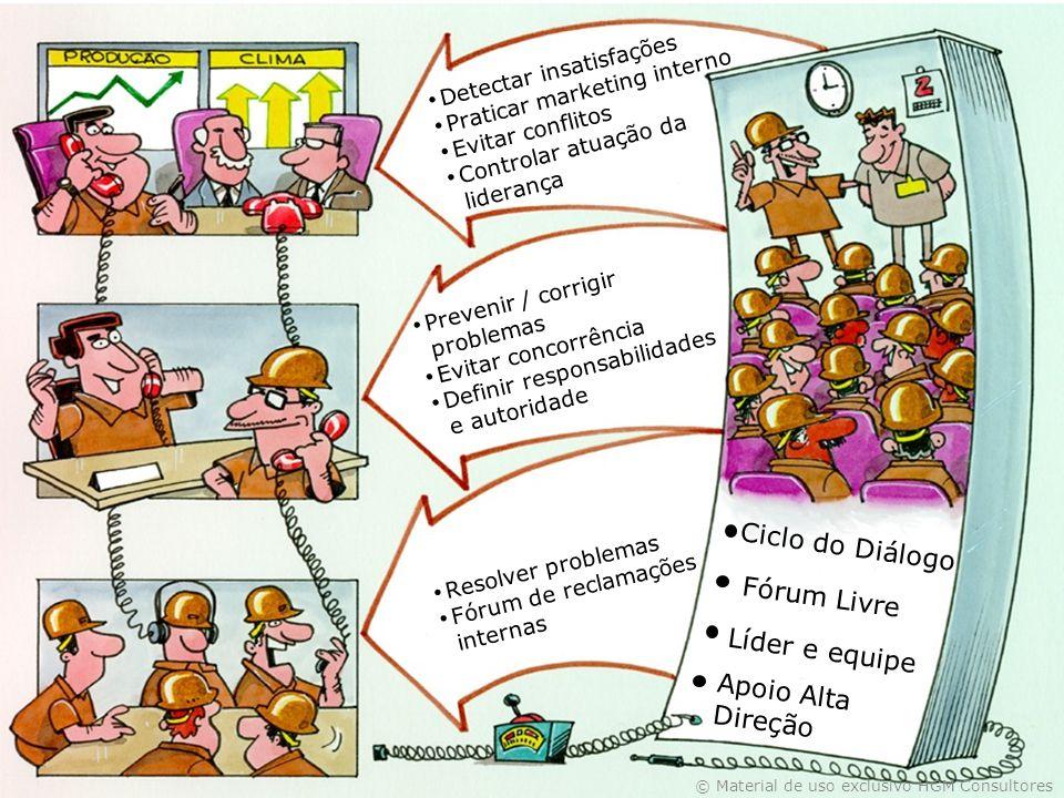 Ciclo do Diálogo Detectar insatisfações Praticar marketing interno Evitar conflitos Controlar atuação da liderança Prevenir / corrigir problemas Evita