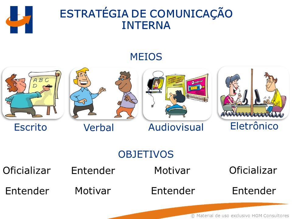 MEIOS OBJETIVOS Oficializar Entender Motivar Entender Oficializar Escrito Verbal Audiovisual Eletrônico ESTRATÉGIA DE COMUNICAÇÃO INTERNA