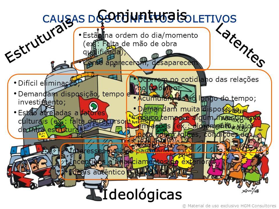 CAUSAS DOS CONFLITOS COLETIVOS Ideológicas Latentes Estruturais Conjunturais Difícil eliminação; Demandam disposição, tempo e investimento; Estão atreladas a fatores culturais (ex.: falta de recursos de infra estrutura).