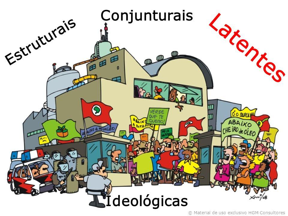 © Material de uso exclusivo HGM Consultores Ideológicas Latentes Estruturais Conjunturais