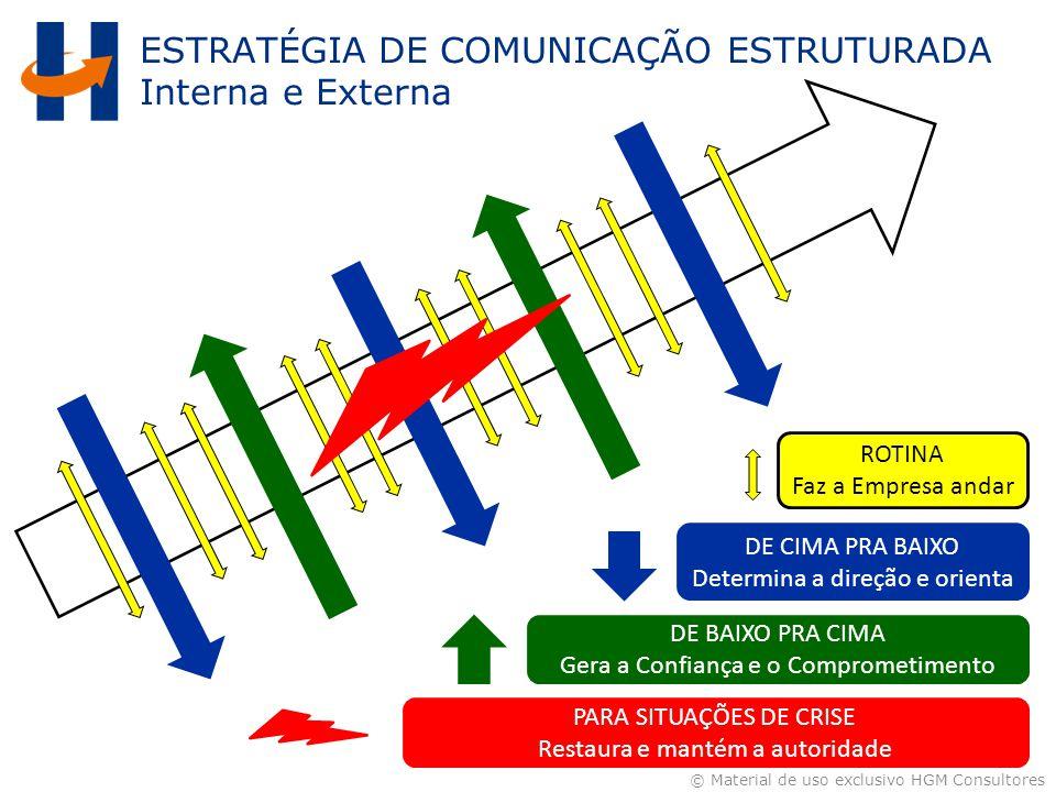 © Material de uso exclusivo HGM Consultores ESTRATÉGIA DE COMUNICAÇÃO ESTRUTURADA Interna e Externa ROTINA Faz a Empresa andar DE CIMA PRA BAIXO Deter