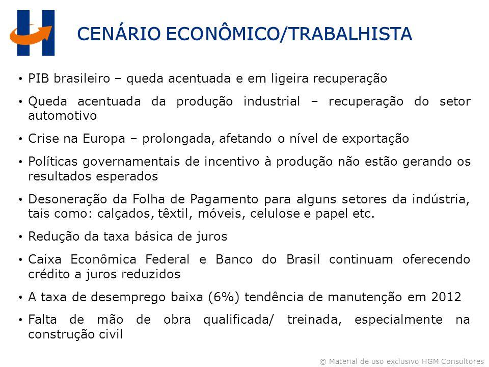 © Material de uso exclusivo HGM Consultores CENÁRIO ECONÔMICO/TRABALHISTA PIB brasileiro – queda acentuada e em ligeira recuperação Queda acentuada da produção industrial – recuperação do setor automotivo Crise na Europa – prolongada, afetando o nível de exportação Políticas governamentais de incentivo à produção não estão gerando os resultados esperados Desoneração da Folha de Pagamento para alguns setores da indústria, tais como: calçados, têxtil, móveis, celulose e papel etc.
