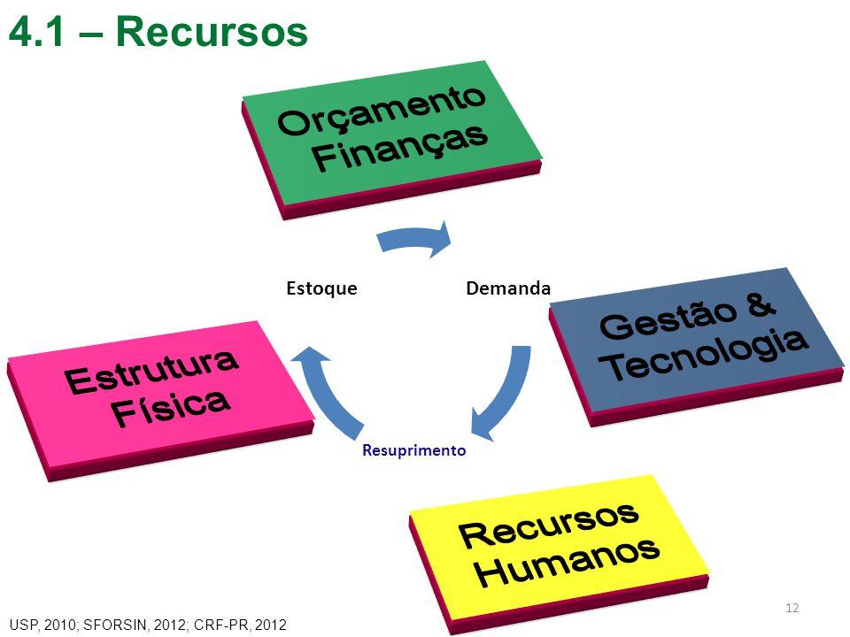 4.1 – Recursos 12 Demanda Resuprimento Estoque USP, 2010; SFORSIN, 2012; CRF-PR, 2012