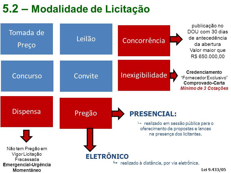 5.2 – Modalidade de Licitação Concorrência Leilão Tomada de Preço Concurso Convite Inexigibilidade Dispensa Pregão Lei 9.433/05 PRESENCIAL: ELETRÔNICO