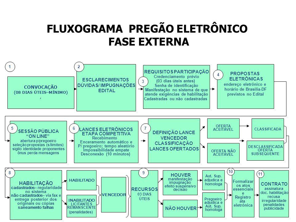 FLUXOGRAMA PREGÃO ELETRÔNICO FASE EXTERNA ESCLARECIMENTOS DÚVIDAS/ IMPUGNAÇÕES EDITAL PROPOSTAS ELETRÔNICAS endereço eletrônico e horário de Brasília-