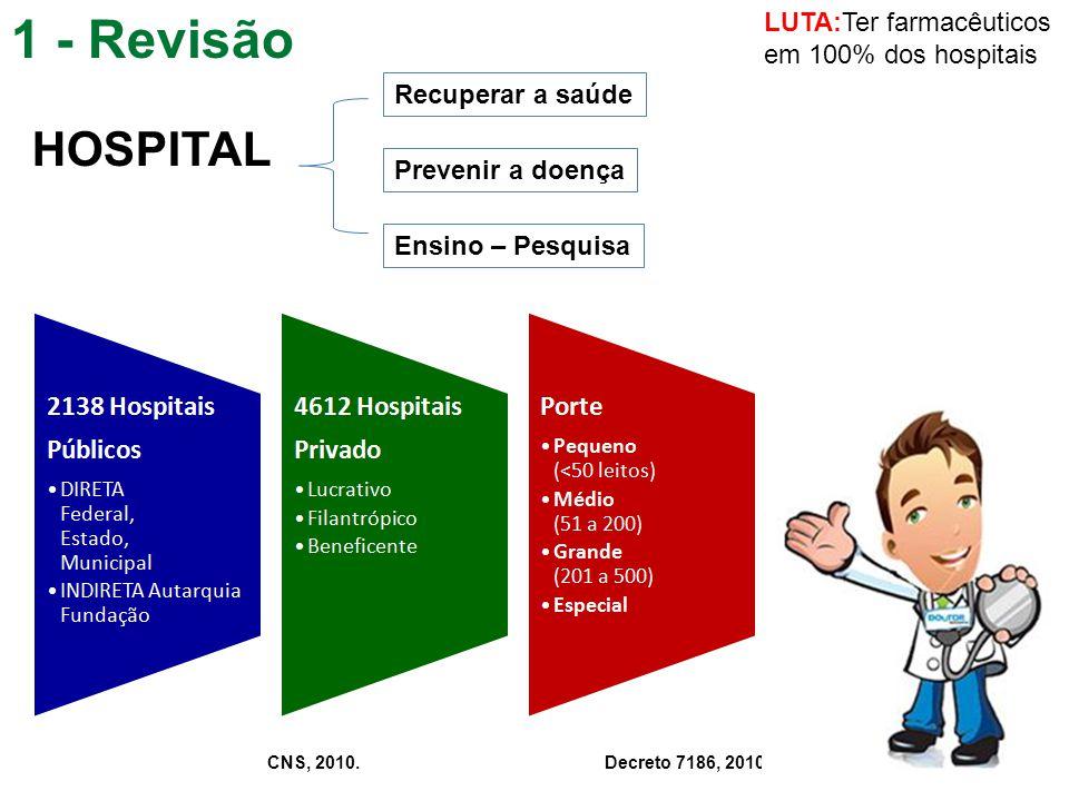 1 - Revisão HOSPITAL Recuperar a saúde Prevenir a doença Ensino – Pesquisa Decreto 7186, 2010.CNS, 2010. LUTA:Ter farmacêuticos em 100% dos hospitais