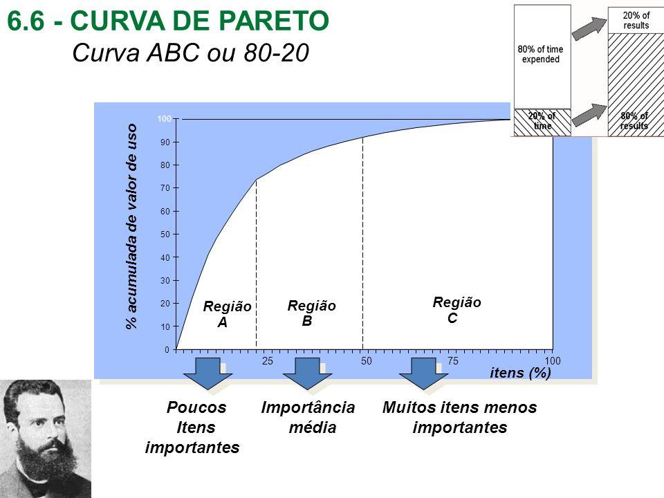 6.6 - CURVA DE PARETO Curva ABC ou 80-20 Poucos Itens importantes Importância média Muitos itens menos importantes % acumulada de valor de uso itens (