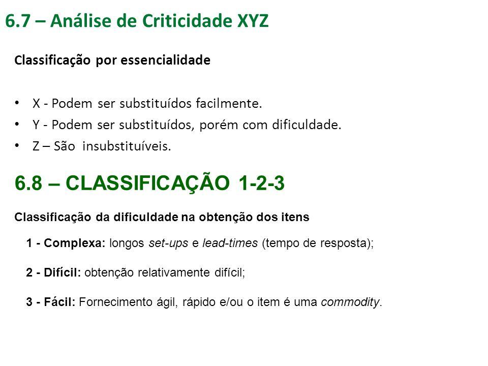 6.7 – Análise de Criticidade XYZ Classificação por essencialidade X - Podem ser substituídos facilmente. Y - Podem ser substituídos, porém com dificul