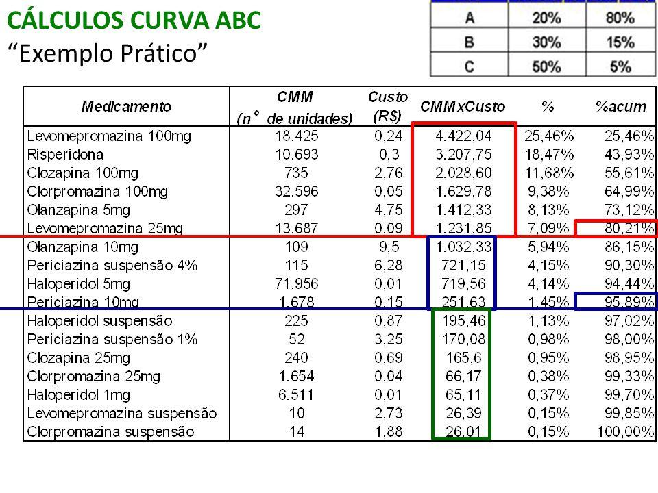 """CÁLCULOS CURVA ABC """"Exemplo Prático"""""""