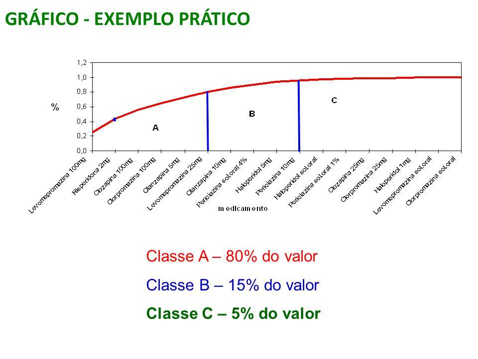 GRÁFICO - EXEMPLO PRÁTICO Classe A – 80% do valor Classe B – 15% do valor Classe C – 5% do valor