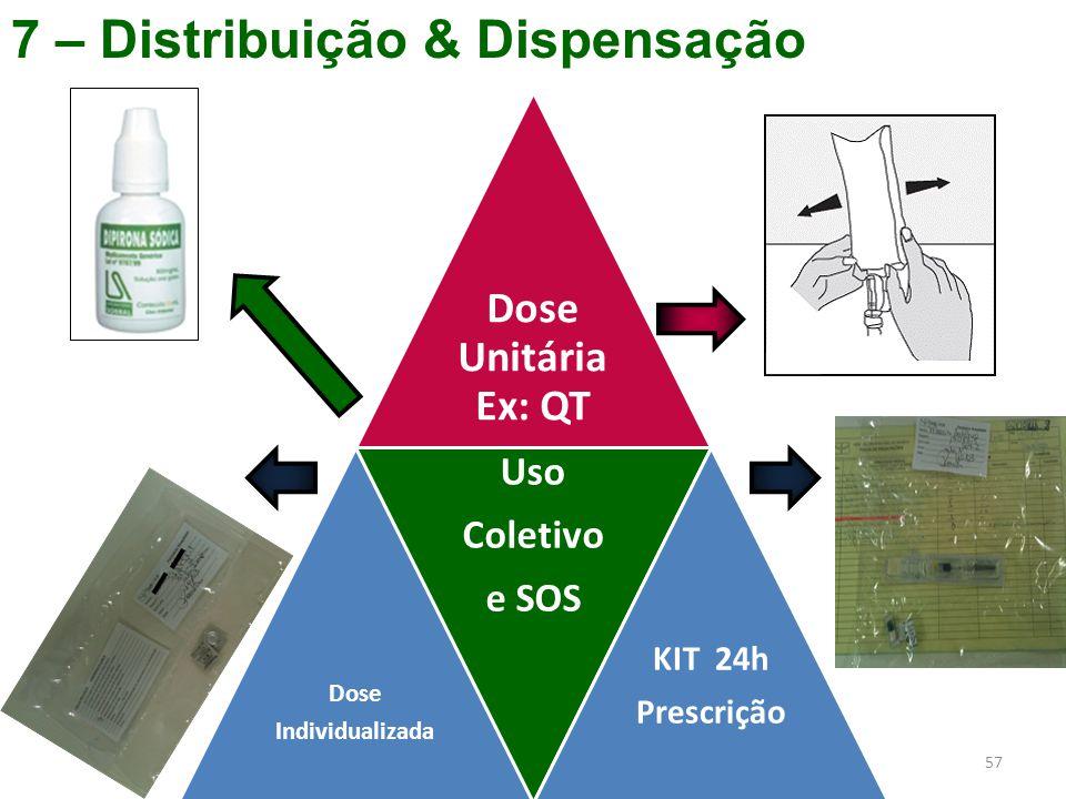 7 – Distribuição & Dispensação 57 Dose Unitária Ex: QT Dose Individualizada Uso Coletivo e SOS KIT 24h Prescrição