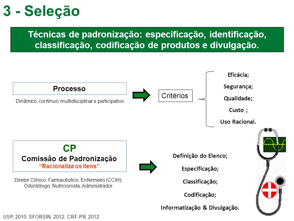 3 - Seleção 6 Técnicas de padronização: especificação, identificação, classificação, codificação de produtos e divulgação. Processo Dinâmico, contínuo