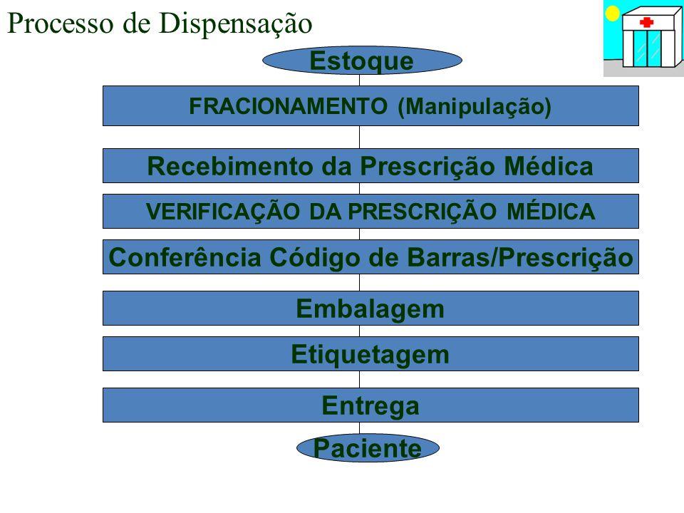 Processo de Dispensação FRACIONAMENTO (Manipulação) Recebimento da Prescrição Médica VERIFICAÇÃO DA PRESCRIÇÃO MÉDICA Conferência Código de Barras/Pre