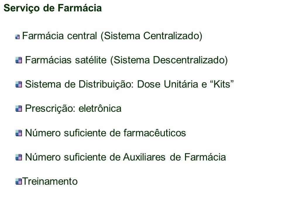 """Serviço de Farmácia Farmácia central (Sistema Centralizado) Farmácias satélite (Sistema Descentralizado) Sistema de Distribuição: Dose Unitária e """"Kit"""