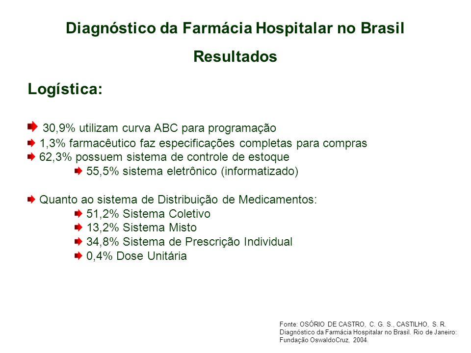 Diagnóstico da Farmácia Hospitalar no Brasil Resultados Logística: 30,9% utilizam curva ABC para programação 1,3% farmacêutico faz especificações comp