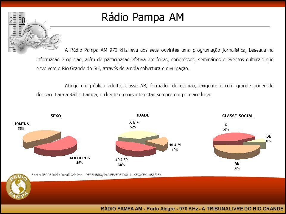 RÁDIO PAMPA AM - Porto Alegre - 970 KHz - A TRIBUNA LIVRE DO RIO GRANDE A Rádio Pampa AM 970 kHz leva aos seus ouvintes uma programação jornalística, baseada na informação e opinião, além de participação efetiva em feiras, congressos, seminários e eventos culturais que envolvem o Rio Grande do Sul, através de ampla cobertura e divulgação.