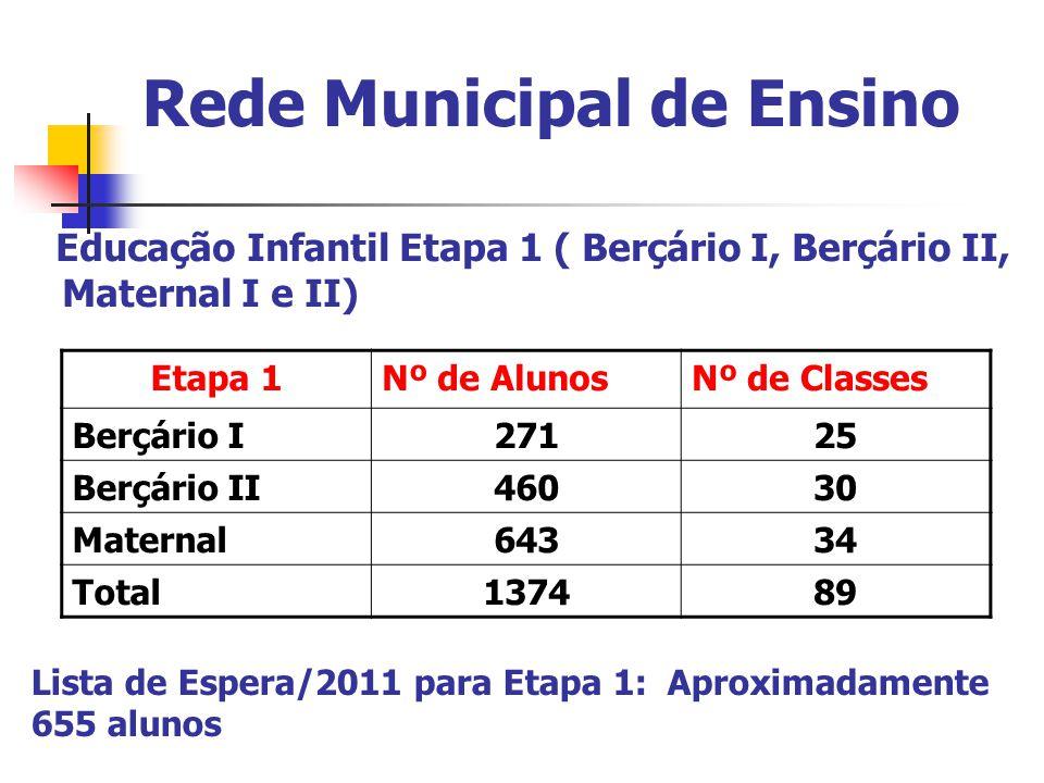 Rede Municipal de Ensino Educação Infantil Etapa 1 ( Berçário I, Berçário II, Maternal I e II) Etapa 1Nº de AlunosNº de Classes Berçário I27125 Berçário II46030 Maternal64334 Total137489 Lista de Espera/2011 para Etapa 1: Aproximadamente 655 alunos
