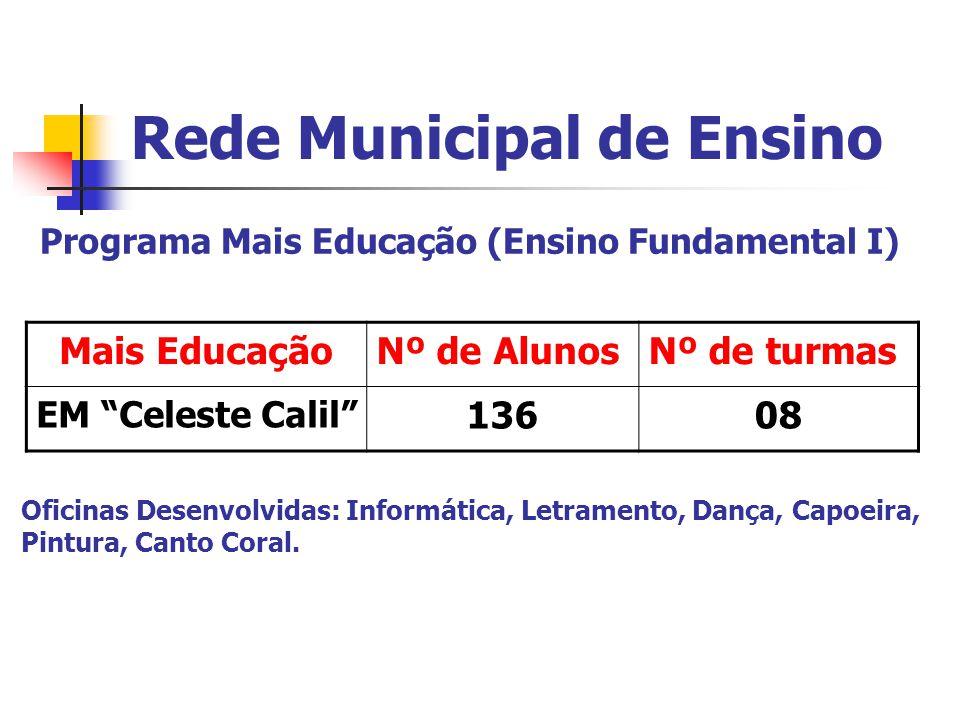 Rede Municipal de Ensino Programa Mais Educação (Ensino Fundamental I) Mais EducaçãoNº de AlunosNº de turmas EM Celeste Calil 13608 Oficinas Desenvolvidas: Informática, Letramento, Dança, Capoeira, Pintura, Canto Coral.