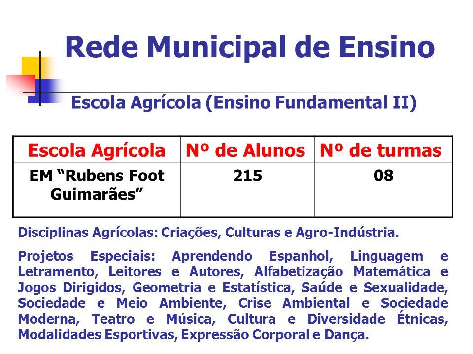 Rede Municipal de Ensino Escola Agrícola (Ensino Fundamental II) Escola AgrícolaNº de AlunosNº de turmas EM Rubens Foot Guimarães 21508 Disciplinas Agrícolas: Criações, Culturas e Agro-Indústria.