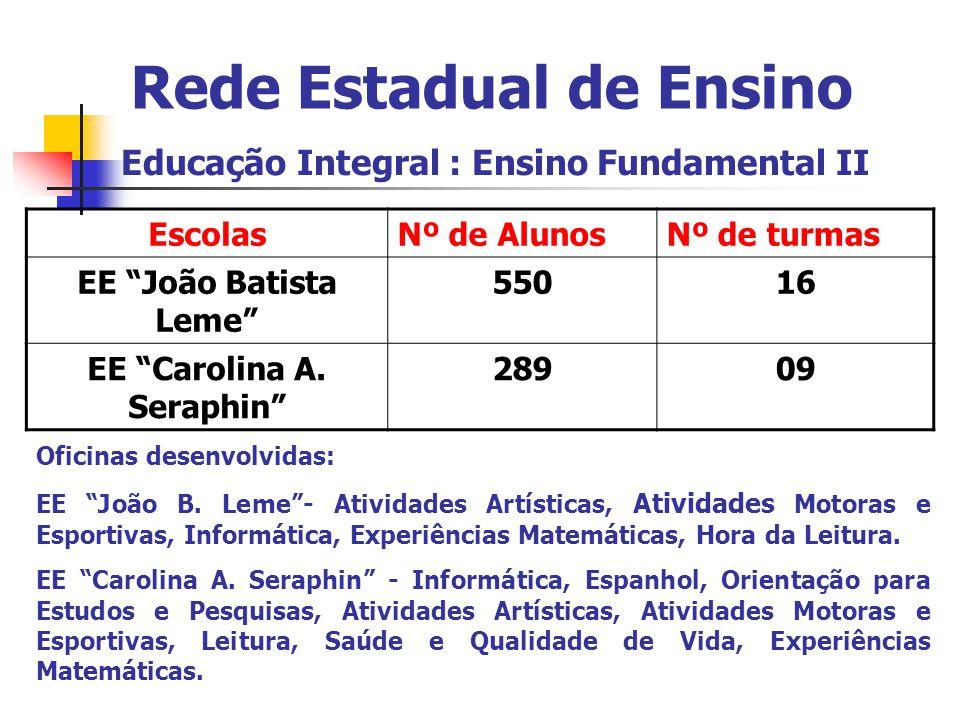 Rede Estadual de Ensino Educação Integral : Ensino Fundamental II EscolasNº de AlunosNº de turmas EE João Batista Leme 55016 EE Carolina A.