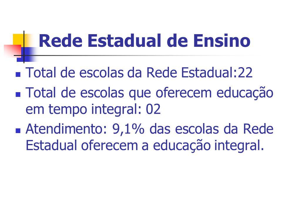 Rede Estadual de Ensino Total de escolas da Rede Estadual:22 Total de escolas que oferecem educação em tempo integral: 02 Atendimento: 9,1% das escolas da Rede Estadual oferecem a educação integral.
