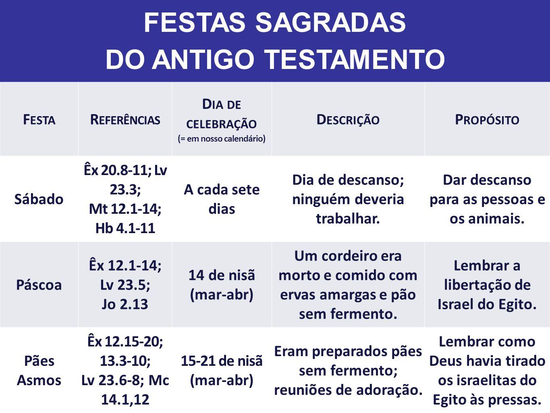 FESTAS SAGRADAS DO ANTIGO TESTAMENTO F ESTA R EFERÊNCIAS D IA DE CELEBRAÇÃO (= em nosso calendário) D ESCRIÇÃO P ROPÓSITO Primícias (primeira colheita) Lv 23.9-14 16 de nisã (mar-abr) Oferta dos primeiros frutos das colheitas.