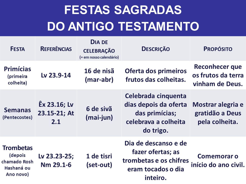 FESTAS SAGRADAS DO ANTIGO TESTAMENTO F ESTA R EFERÊNCIAS D IA DE CELEBRAÇÃO (= em nosso calendário) D ESCRIÇÃO P ROPÓSITO Tabernáculos (ou Cabanas) Lv 23.33- 36a,39-43; Jo 7.2,37 15-21 de tisri (set-out) Uma semana de festa por causa da colheita; o povo morava em cabanas e oferecia sacrifícios.