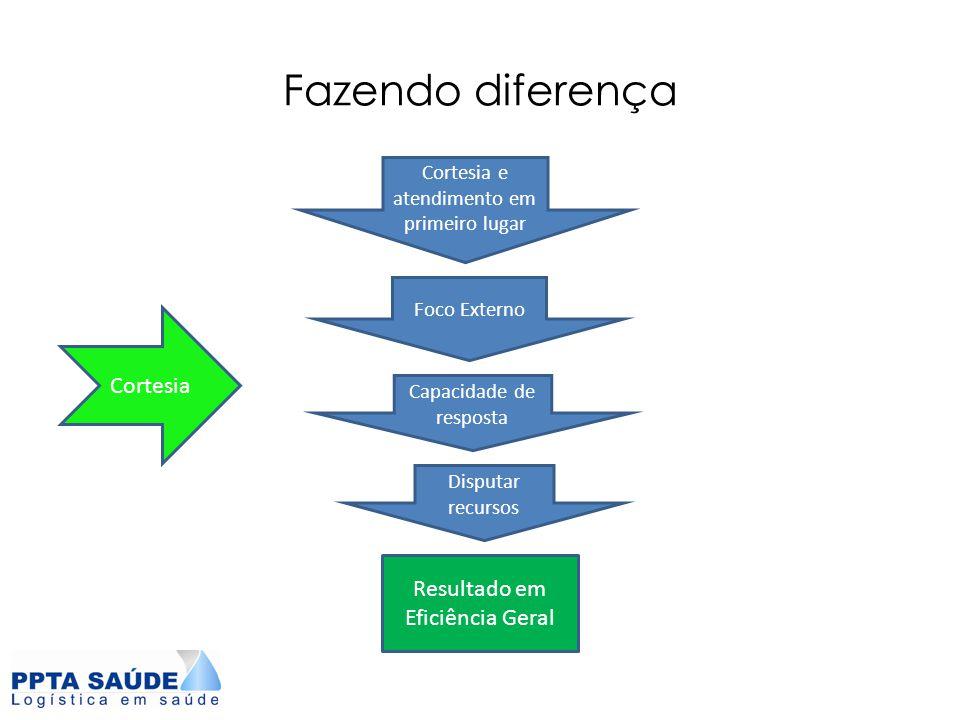 Fazendo diferença Cortesia e atendimento em primeiro lugar Foco Externo Capacidade de resposta Disputar recursos Resultado em Eficiência Geral Cortesi