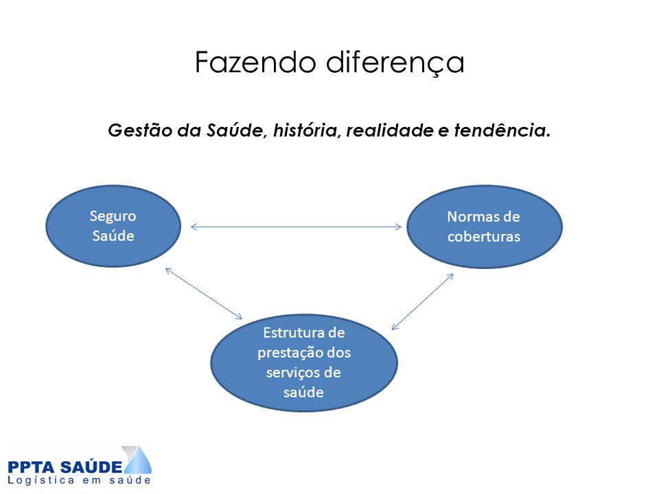 Fazendo diferença Gestão da Saúde, história, realidade e tendência. Seguro Saúde Normas de coberturas Estrutura de prestação dos serviços de saúde
