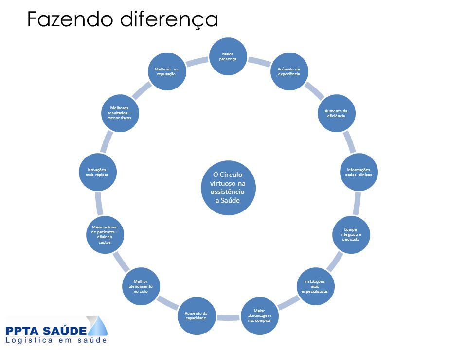 Fazendo diferença O Círculo virtuoso na assistência a Saúde Maior presença Acúmulo de experiência Aumento da eficiência Informações dados clínicos Equ