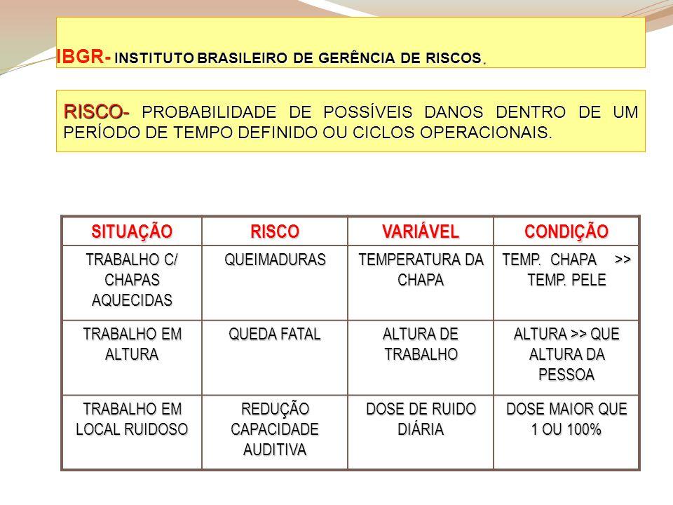 INSTITUTO BRASILEIRO DE GERÊNCIA DE RISCOS. IBGR- INSTITUTO BRASILEIRO DE GERÊNCIA DE RISCOS. RISCO- PROBABILIDADE DE POSSÍVEIS DANOS DENTRO DE UM PER