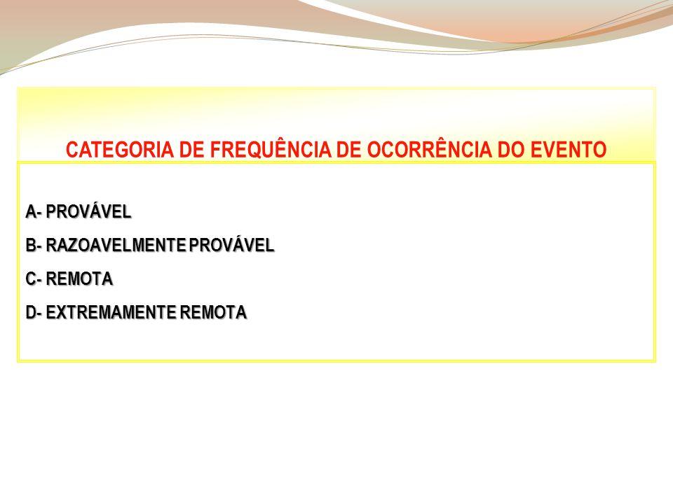 CATEGORIA DE FREQUÊNCIA DE OCORRÊNCIA DO EVENTO A- PROVÁVEL B- RAZOAVELMENTE PROVÁVEL C- REMOTA D- EXTREMAMENTE REMOTA