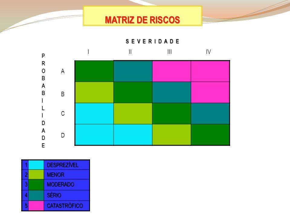 MATRIZ DE RISCOS 1DESPREZÍVEL2MENOR 3MODERADO 4SÉRIO 5CATASTRÓFICO PROBABILIDADEPROBABILIDADE IIIIIIIV A B C D S E V E R I D A D E