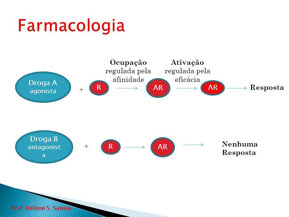 Droga A agonista Droga B antagonist a + + R R AR Resposta Nenhuma Resposta Ocupação regulada pela afinidade Ativação regulada pela eficácia Prof: Ueli